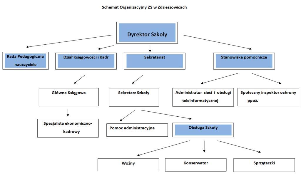 zs-schemat-organizacyjny-big.png